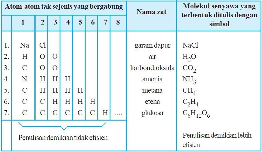 Perbedaan Pengertian Molekul Unsur dan Molekul Senyawa ...