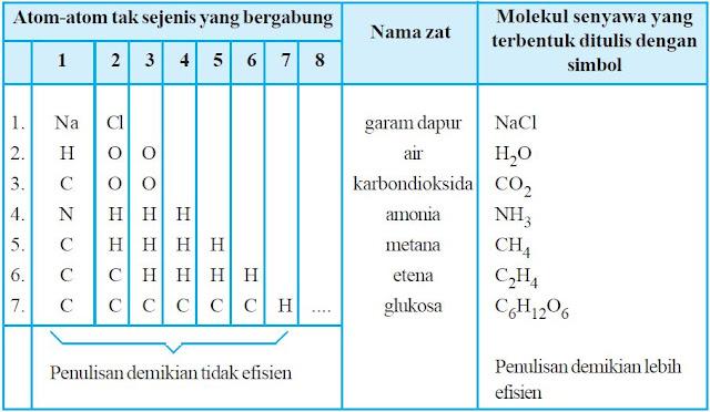 Molekul Senyawa