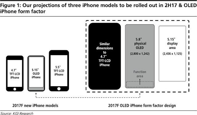 iPhone 8 có màn hình OLED 5,8 inch viền siêu mỏng, có phần màn hình chức năng riêng