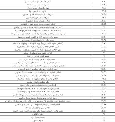 تنسيق دبلوم التجاره 2015 نظام الثلاث والخمس سنوات و الكليات المتاحه