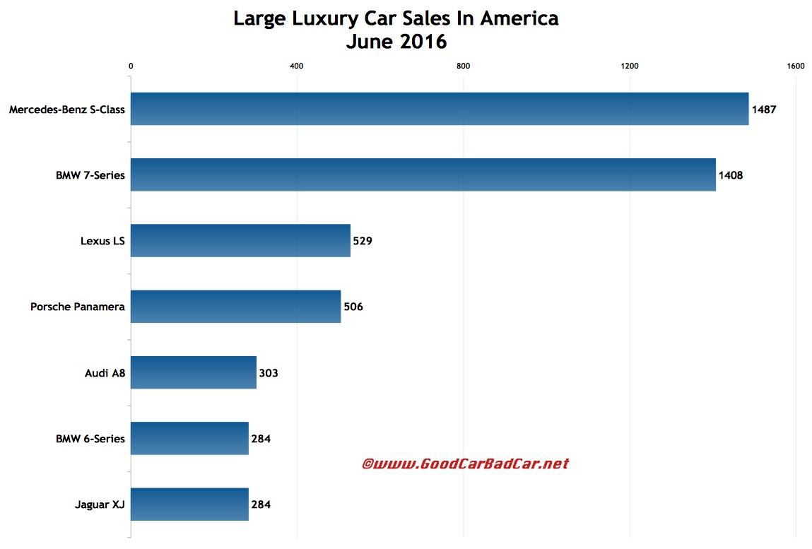 Large Luxury Car Sales In America – June 2016 YTD | GCBC