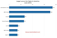 USA June 2016 large luxury car sales chart