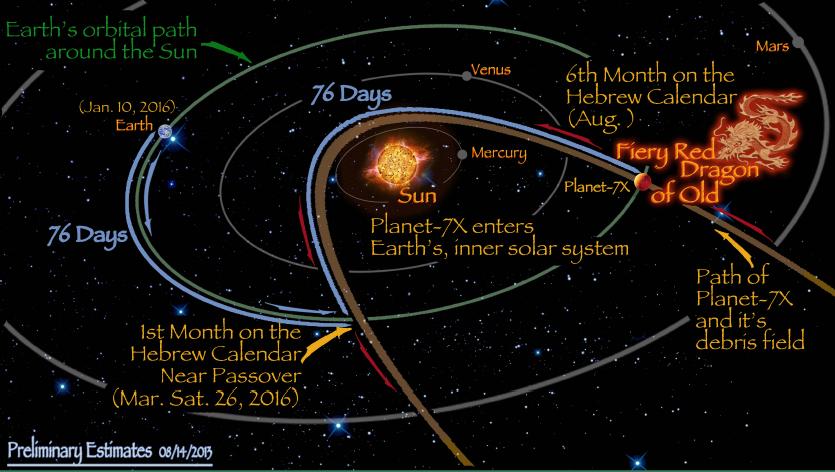 new solar system nibiru - photo #22