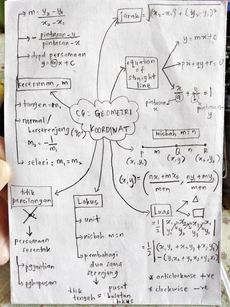 TIPS ADDMATH: Nak Lulus Matematik Tambahan SPM? Target 12 Bab Ini!