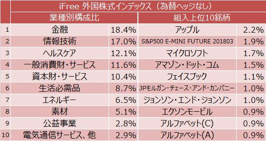 iFree 外国株式インデックス(為替ヘッジなし)業種別構成比と組入上位10銘柄