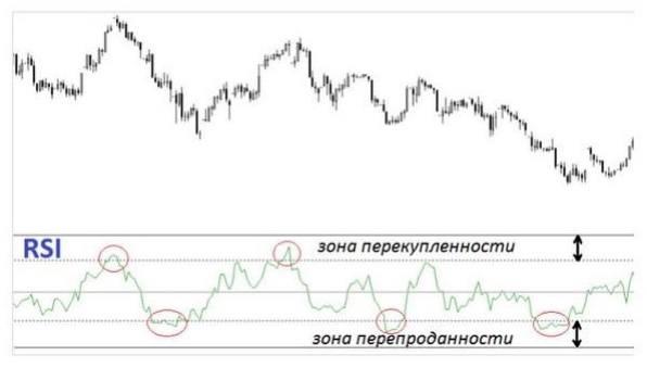 индикатор RSI на графике