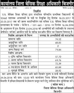 UP 12460 Assistant Teacher Bijnor Cut off marks