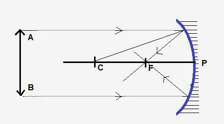 CBSE Class 10th Science | Chapter 10 Light – Reflection and Refraction | Solved Exercises