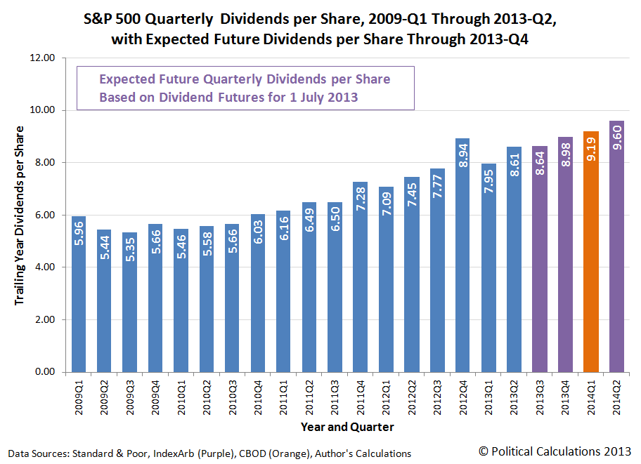 S&P 500 Quarterly Cash Dividends per Share, 2009-Q1 through 2013-Q2, with Futures through 2014-Q2