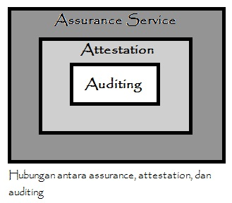 Mengenal Pengertian Auditing (Pemeriksaan)
