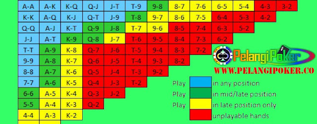 Tabel-Level-Kartu-Awal-Poker