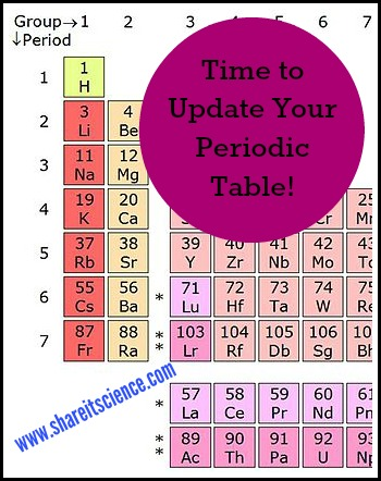 Share it science time to update your periodic table time to update your periodic table urtaz Image collections