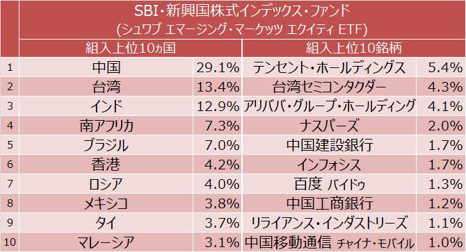SBI・新興国株式インデックス・ファンド 組入上位10ヵ国と組入上位10銘柄