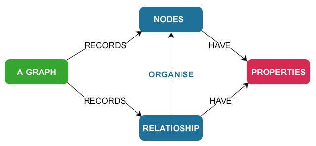 What is NoSQL database? Why NoSQL database? What are the
