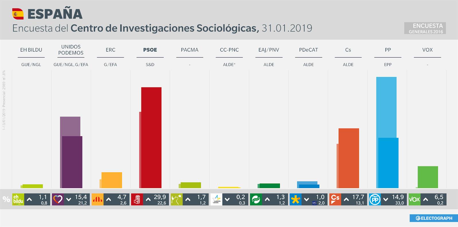 Gráfico de la encuesta para elecciones generales en España realizada por el CIS, 31 de enero de 2019