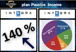 zarabianie w sieci. dochod pasywny