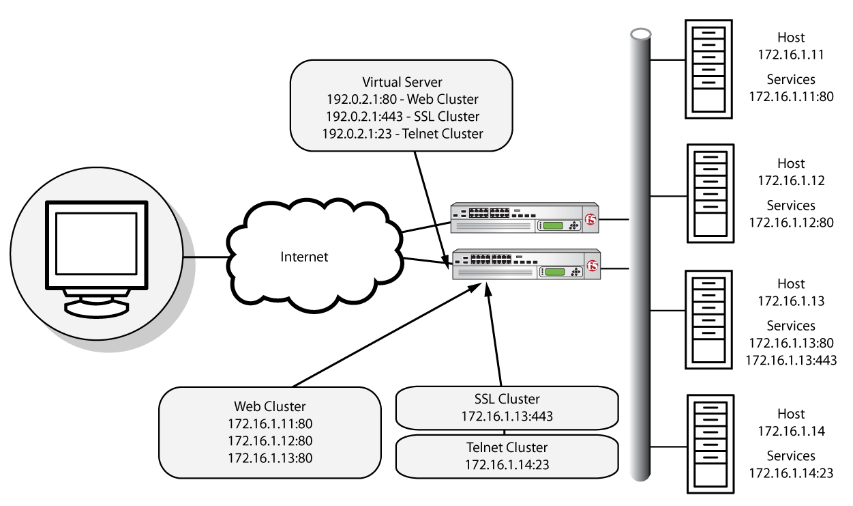 Network Engineer Blog BIG IP F5 Load Balancer Terminology