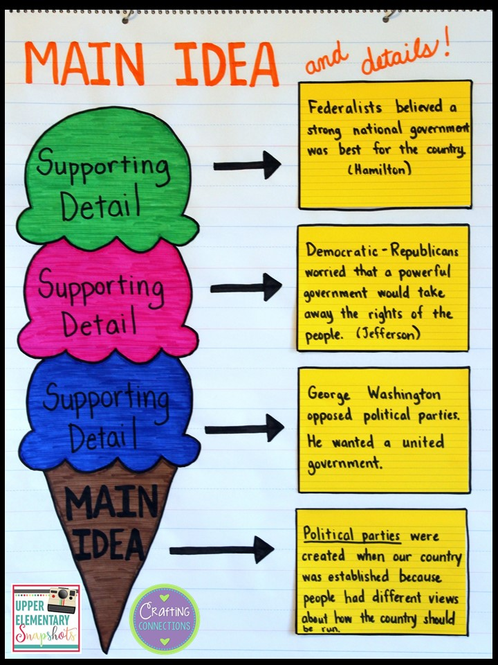 Using A Main Idea Graphic Organizer Across Subject Areas
