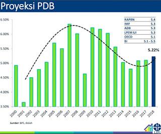 proyeksi pdb indonesia, odith adikusuma, opra invest