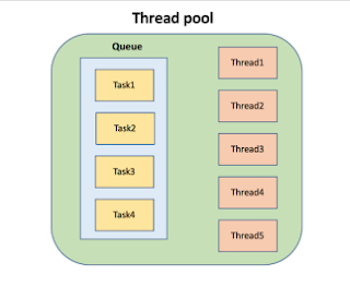 How to implement Thread pool in Java