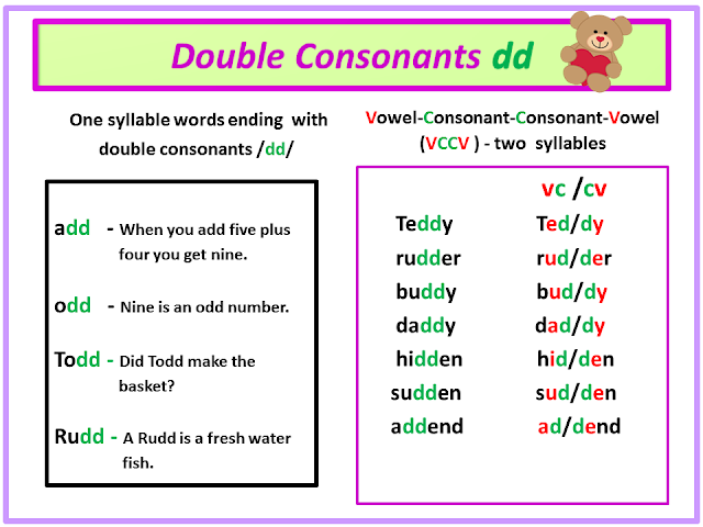 Reading2success: Name that Syllabication Rule: Words with ...
