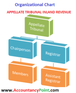 APPELLATE TRIBUNAL INLAND REVENUE & Its FUNCTIONS