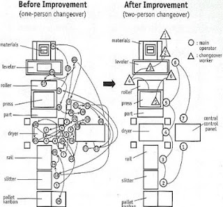 Engenharia de Produção: SMED - Single Minute Exchange of Die