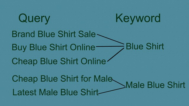 SEO Keywords vs Queries : eAskme
