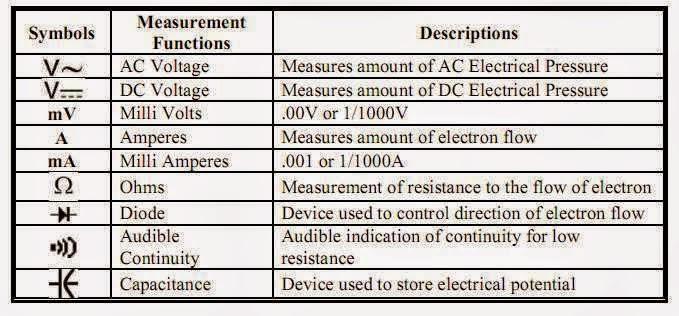 Some basic Multimeter Symbols  EEE COMMUNITY