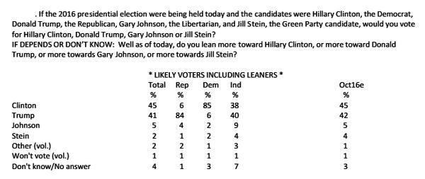 CBS News poll result