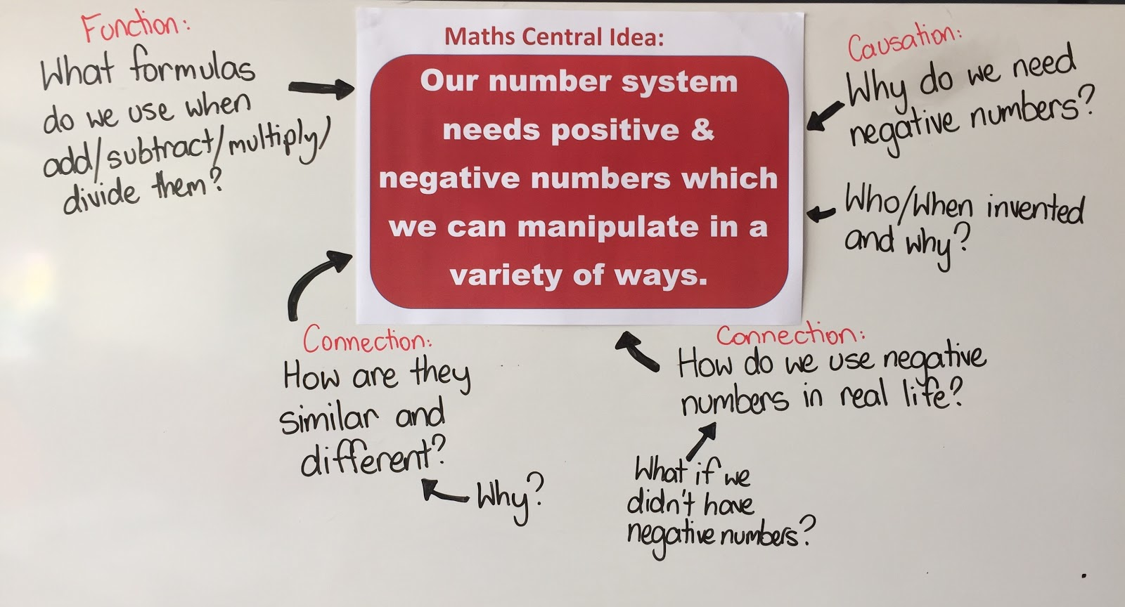 Enquiry Based Maths Positive Negative Numbers