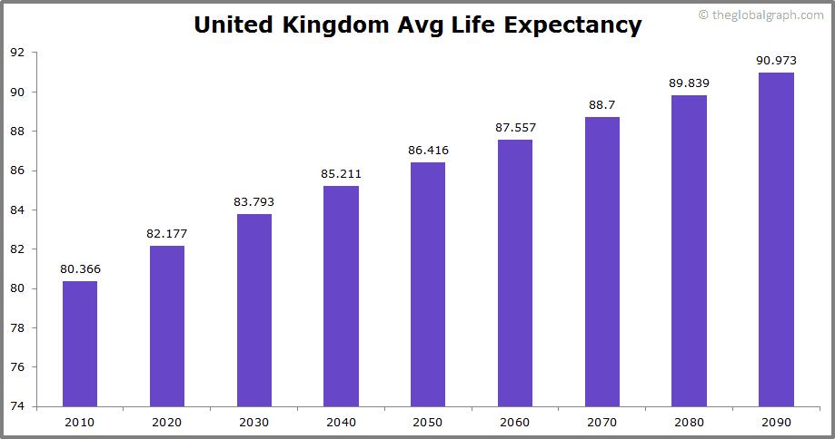United Kingdom  Avg Life Expectancy