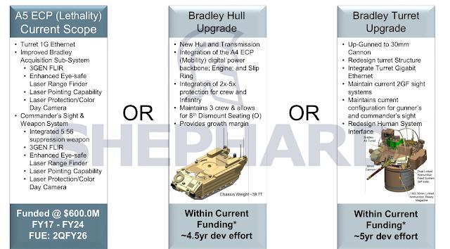 Resultado de imagen para M2A5 bradley