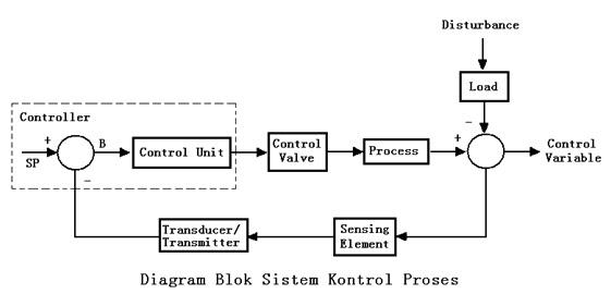 Lelumuh tekno sistem kontrol proses berdasarkan perintah controller final control element control valve akan membuka opening untuk memperbesar aliran secara blok diagram system control ccuart Choice Image