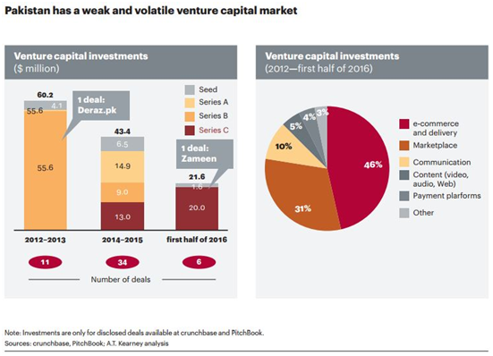 Issue & Challenges of Venture Capital Industry In Pakistan