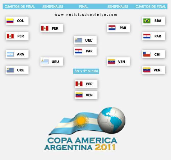 Cuadro del calendario y resultados de la Copa America Argentina 2011 (vídeos)