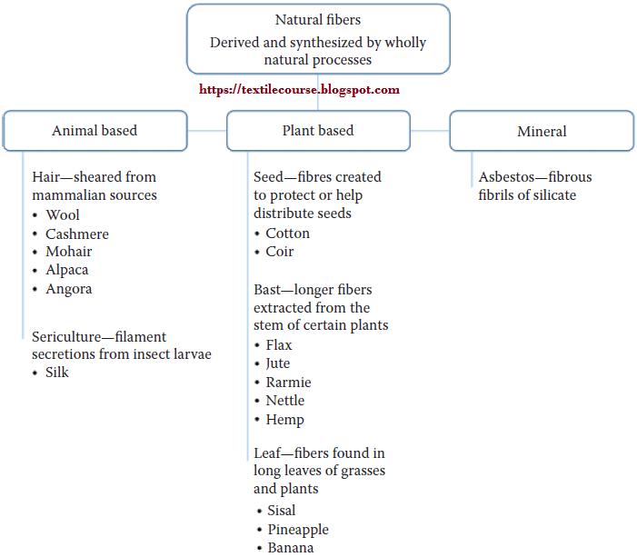 Classification of natural fiber