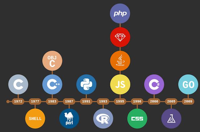 اكثر لغات البرمجة استخداما على github لسنة 2021