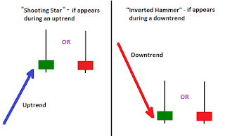 Shooting Star And Inverted Hammer Candlestick Chart Pattern