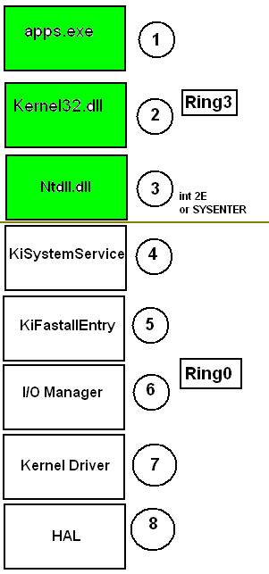 Debasish Mandal's Blog: Reversing A Tiny Built-In Windows Kernel