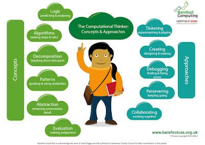 Konsep dan Pendekatan Pemikiran Komputasional