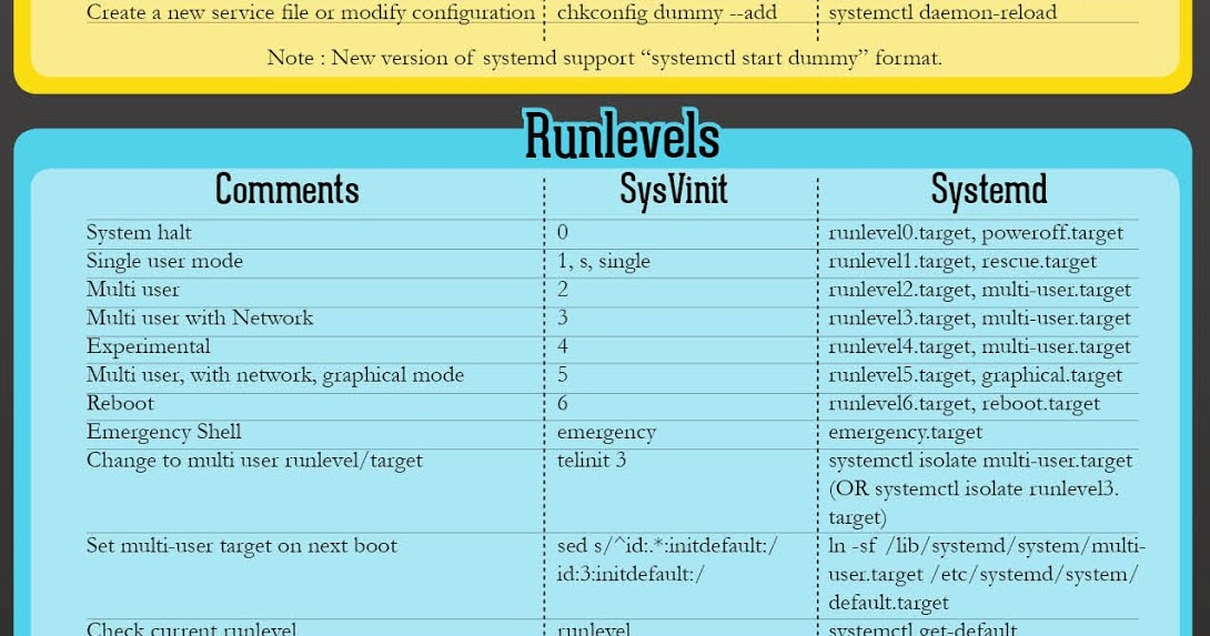 Cheatsheet Linux systemd vs sysVinit : hackplayers