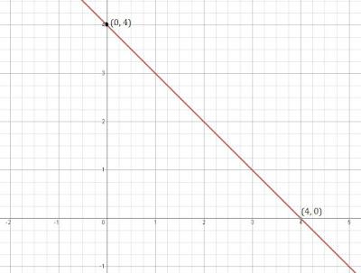 class 9 maths chapter 4 ncert 1