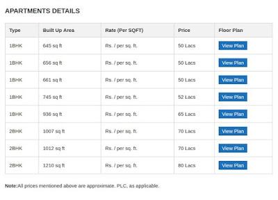About Sobha Dream Acres Price | Apartment Details