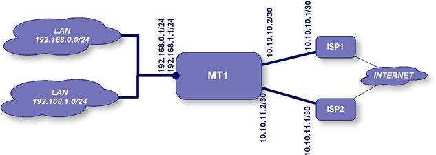 Policy base Routing (2 WAN- 2LAN) in mikrotik router | Abu Juha