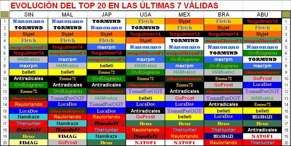 Campeonato de Pálpitos 2016 . CERRADO . EVOLUCI%25C3%2593N%2BDEL%2BTOP%2B20%2BABU