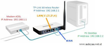 Cara Setting Wireless Router TP-Link