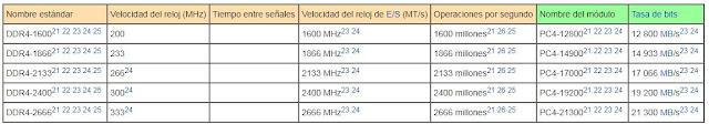 Las velocidades y prestaciones de las DDR4