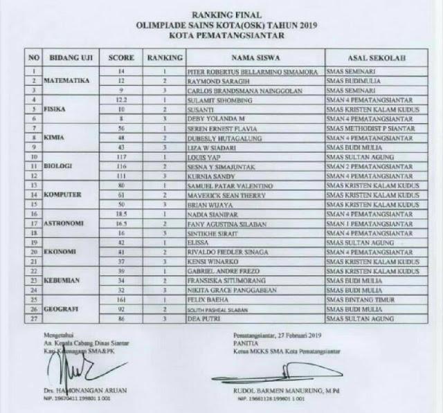Pengumuman Hasil OSK SMA 2019 Kota Pematangsiantar, tomatalikuang.com