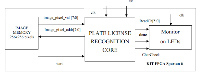 Verilog code for License Plate Recognition